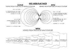 ISO 16028 diagram
