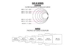 ISO B series diagram
